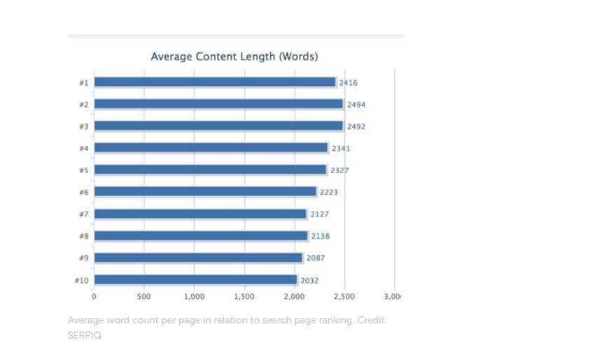 Image - Average content length