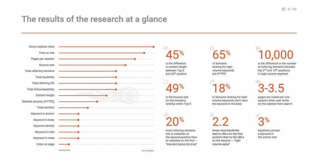 Image - The results of the research at a glance