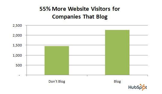 Image of Companies that blog enjoy 55% more traffic