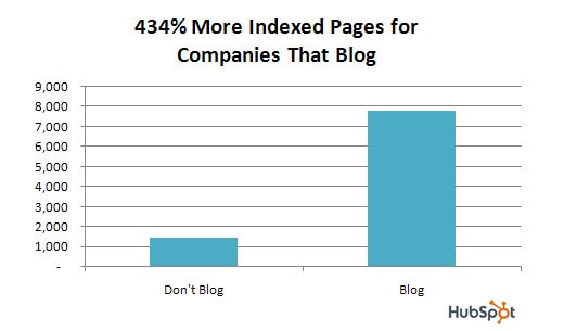 Image of 434% more indexed pages for companies that blog