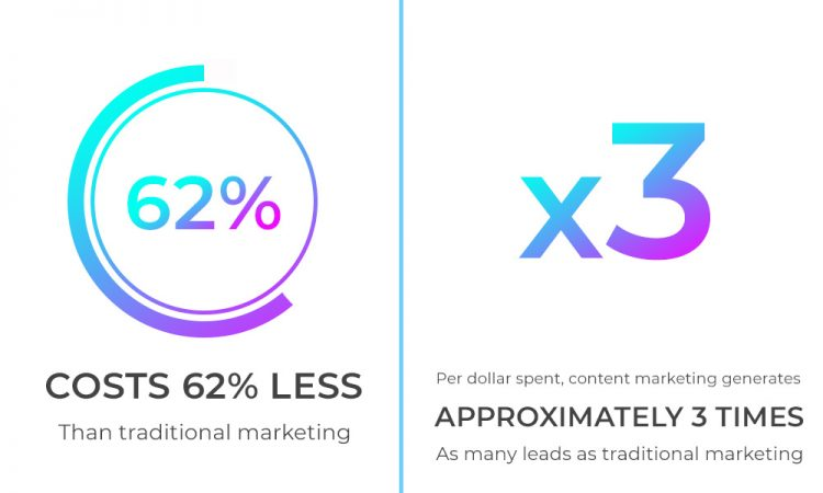 Image of Content marketing costs 62% less than outbound marketing while it generates 3 times more leads