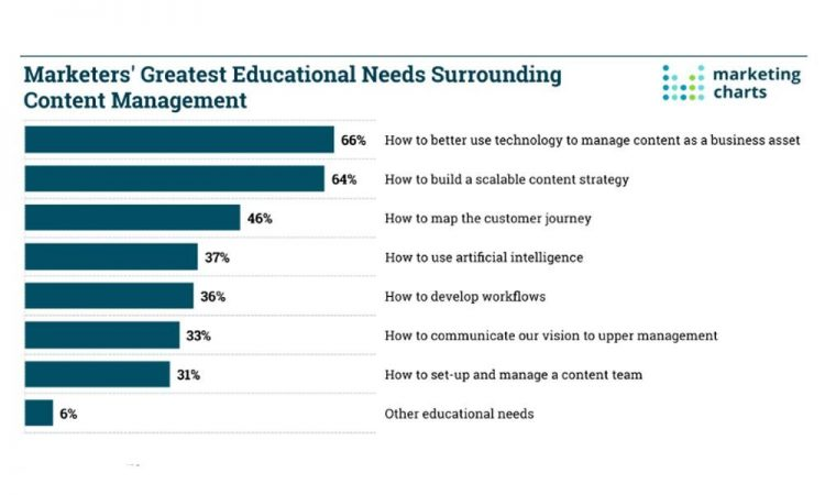 Image of 64% of marketers feel they need to deepen their knowledge on how to create a content strategy
