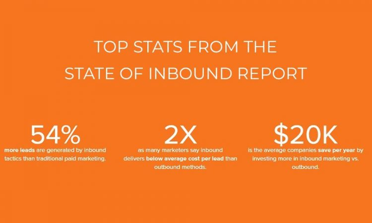 Image of Top stats from the state of inbound report