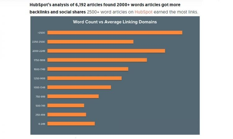 Image of According to a Hubspot study of 6,129 posts, 2500+ word articles perform better on every level