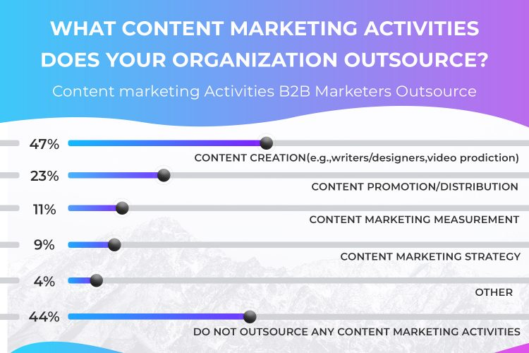 Image of What content marketing activities does your organization outsource?