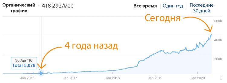Увеличение аудитории