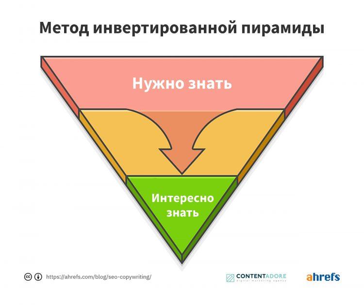 Метод инвертированной пирамиды