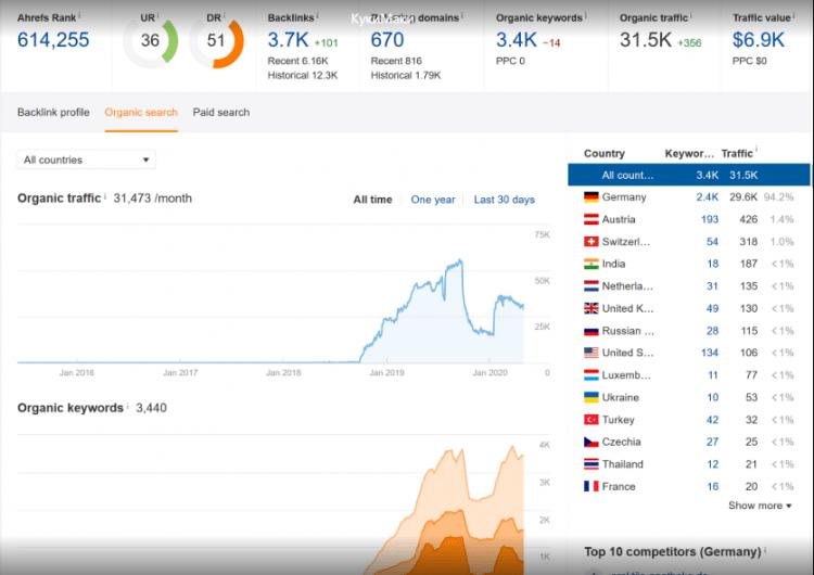 Статистика по немецкому сайту
