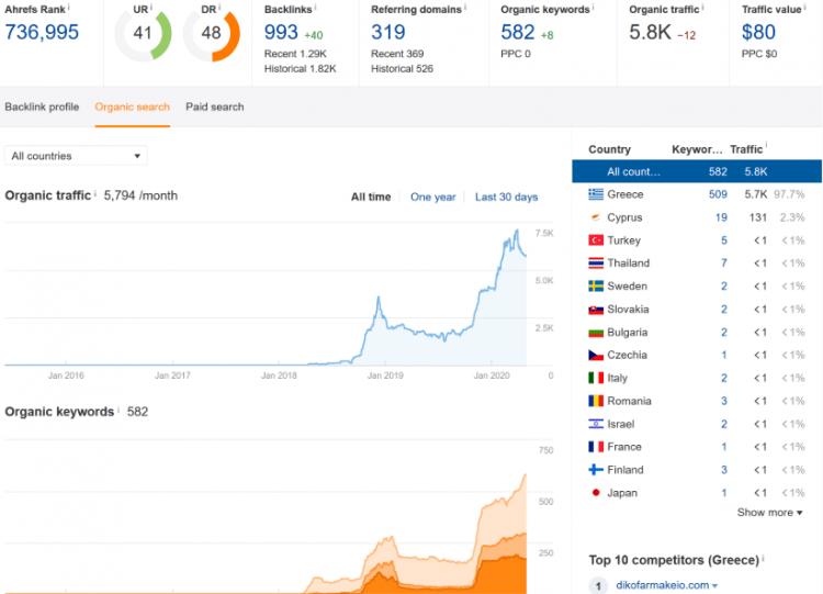 Аналитика по греческому сайту